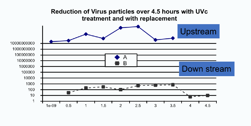 Graph showing virus reduction after 4.5 hours of UVc exposure