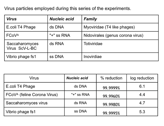 Antiviral study results
